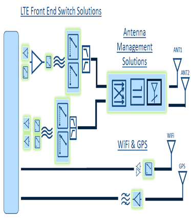 4G RF Front-End Solution